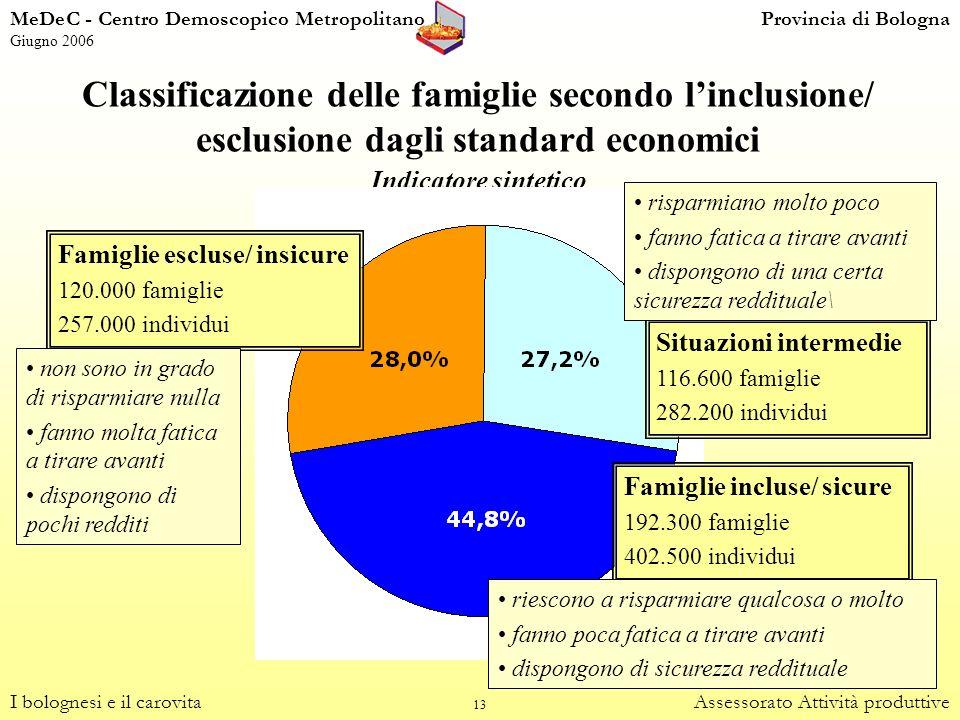 13 Classificazione delle famiglie secondo linclusione/ esclusione dagli standard economici Indicatore sintetico I bolognesi e il carovitaAssessorato A