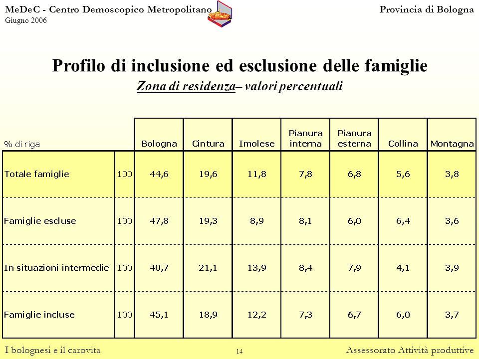 14 Profilo di inclusione ed esclusione delle famiglie Zona di residenza– valori percentuali I bolognesi e il carovitaAssessorato Attività produttive M