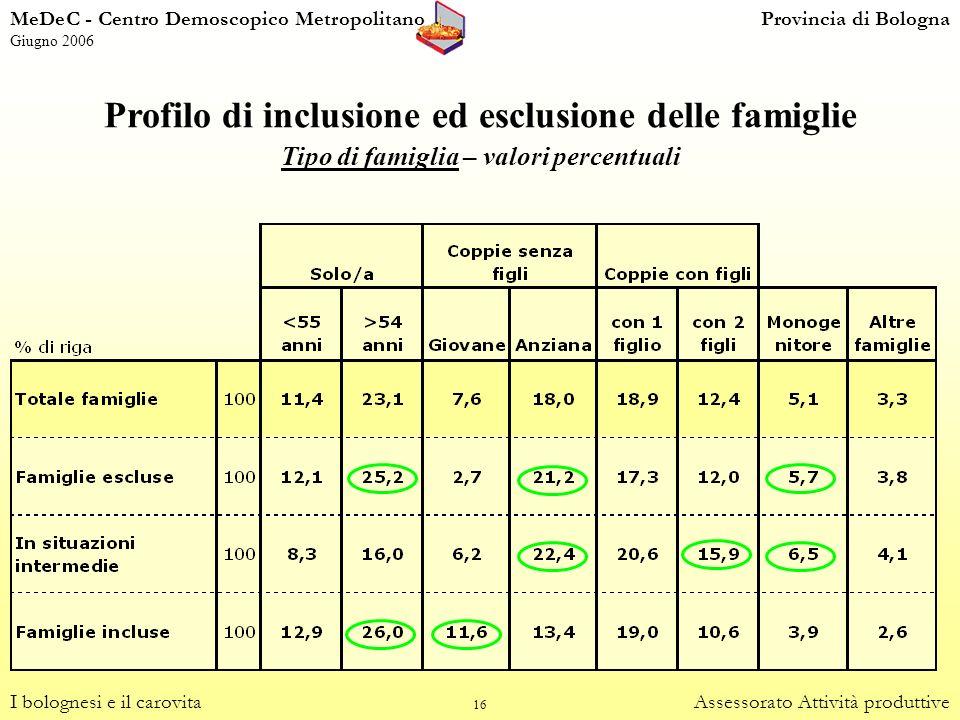 16 Profilo di inclusione ed esclusione delle famiglie Tipo di famiglia – valori percentuali I bolognesi e il carovitaAssessorato Attività produttive M