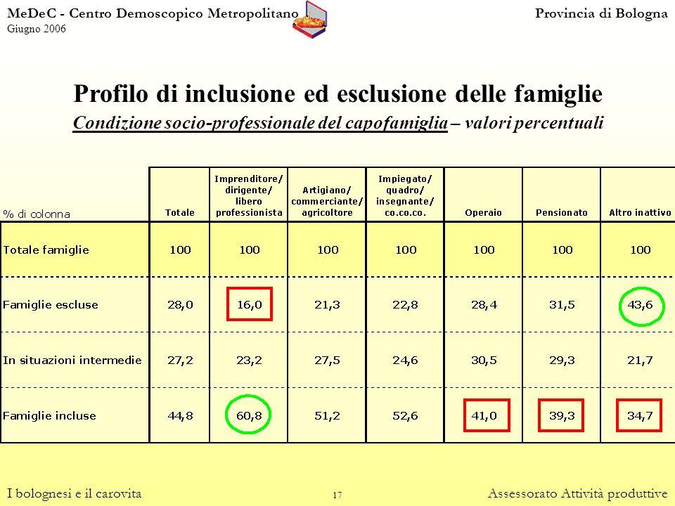 17 Profilo di inclusione ed esclusione delle famiglie Condizione socio-professionale del capofamiglia – valori percentuali I bolognesi e il carovitaAs