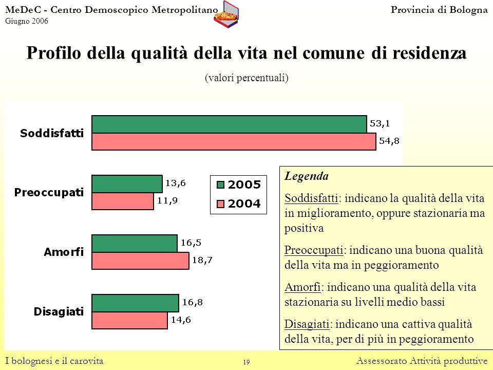19 Profilo della qualità della vita nel comune di residenza I bolognesi e il carovitaAssessorato Attività produttive (valori percentuali) Legenda Sodd