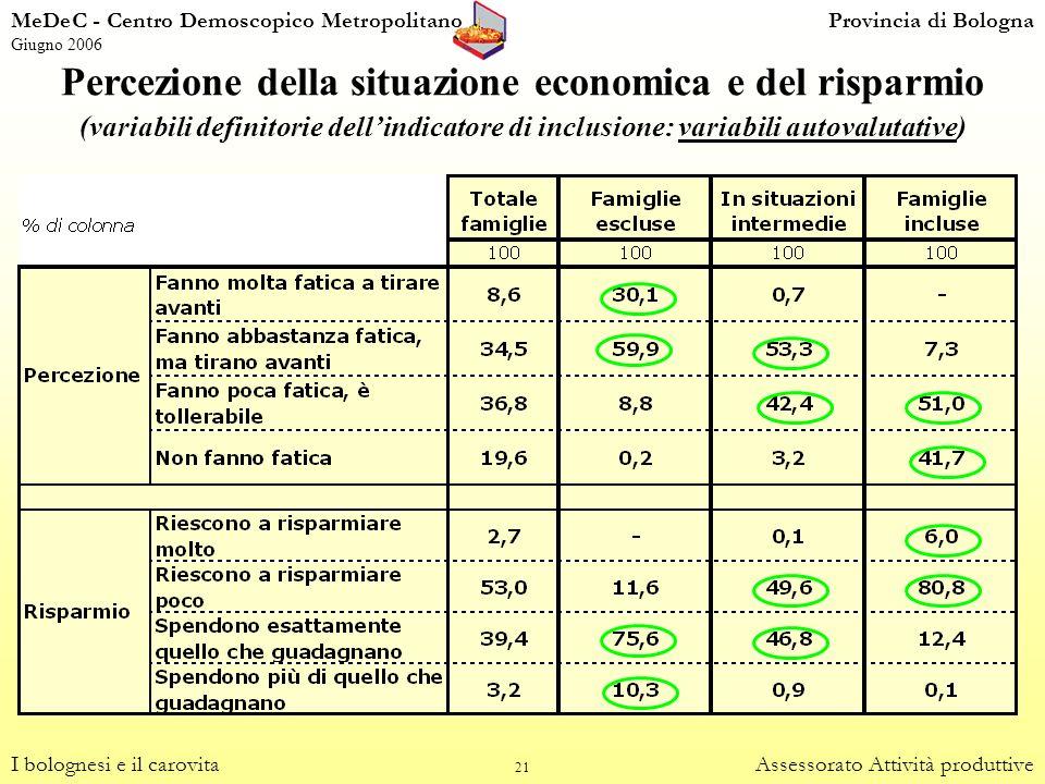 21 Percezione della situazione economica e del risparmio (variabili definitorie dellindicatore di inclusione: variabili autovalutative) I bolognesi e