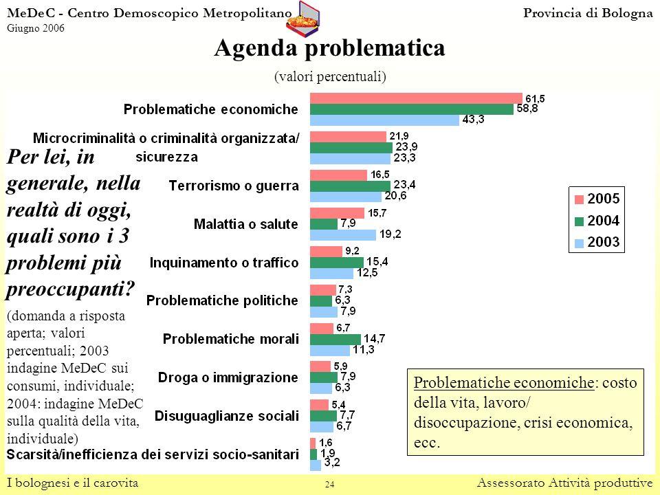 24 Agenda problematica (valori percentuali) I bolognesi e il carovitaAssessorato Attività produttive Problematiche economiche: costo della vita, lavor