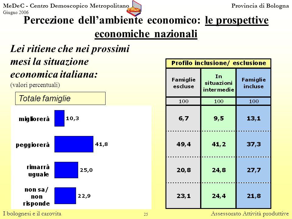 25 Percezione dellambiente economico: le prospettive economiche nazionali I bolognesi e il carovitaAssessorato Attività produttive Totale famiglie Lei
