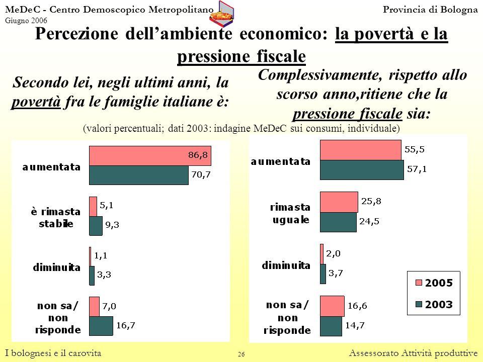 26 Percezione dellambiente economico: la povertà e la pressione fiscale I bolognesi e il carovitaAssessorato Attività produttive Secondo lei, negli ul