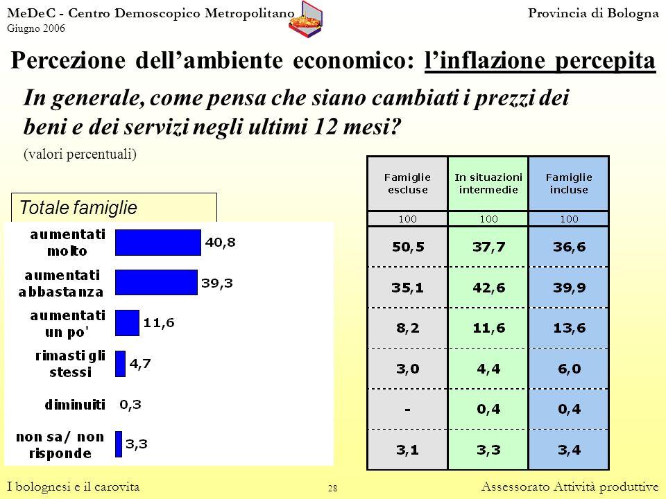 28 Percezione dellambiente economico: linflazione percepita I bolognesi e il carovitaAssessorato Attività produttive Totale famiglie In generale, come