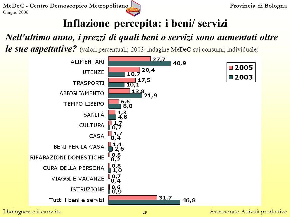 29 Inflazione percepita: i beni/ servizi I bolognesi e il carovitaAssessorato Attività produttive Nell'ultimo anno, i prezzi di quali beni o servizi s