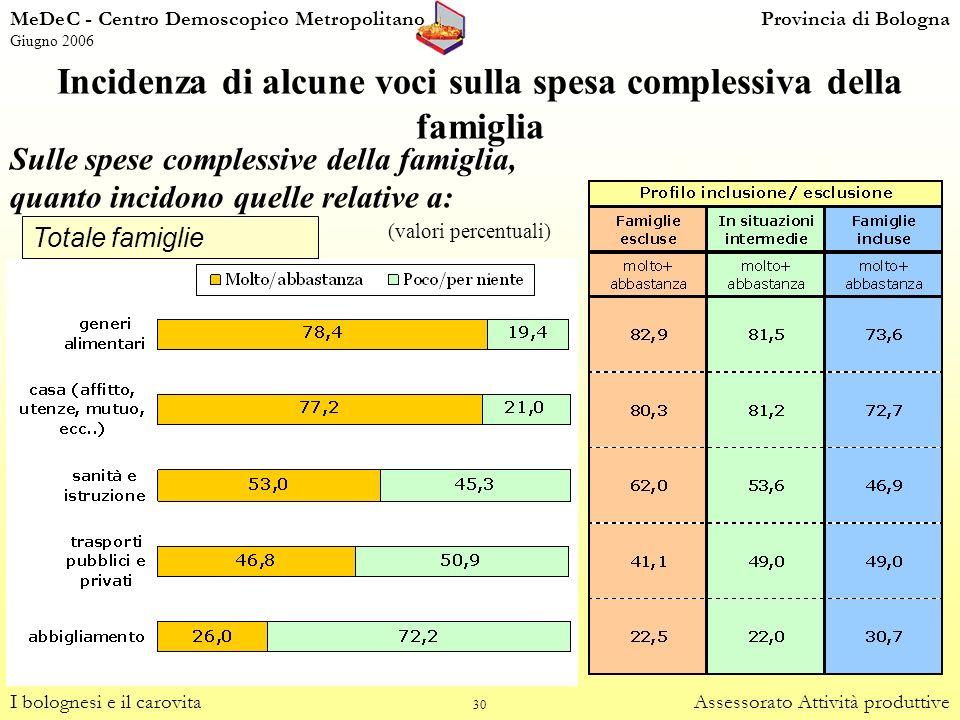 30 Incidenza di alcune voci sulla spesa complessiva della famiglia I bolognesi e il carovitaAssessorato Attività produttive Sulle spese complessive de