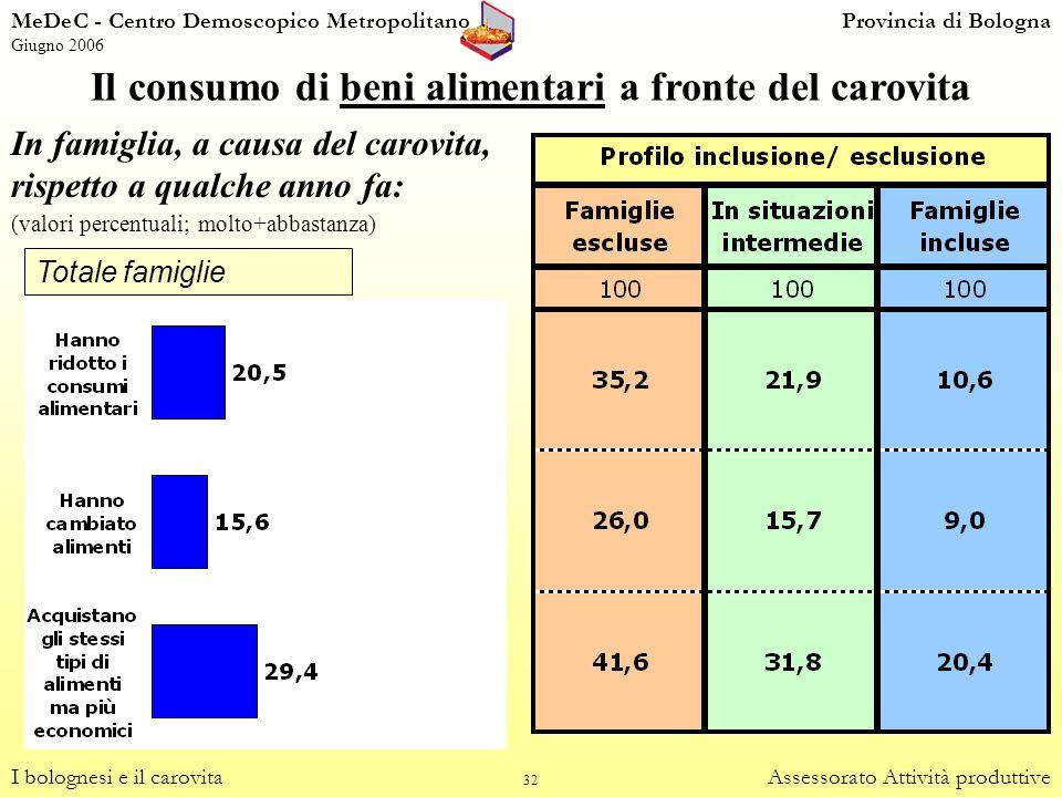 32 Il consumo di beni alimentari a fronte del carovita I bolognesi e il carovitaAssessorato Attività produttive Totale famiglie In famiglia, a causa d