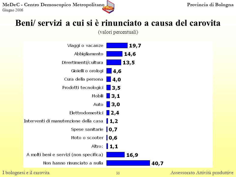 33 Beni/ servizi a cui si è rinunciato a causa del carovita (valori percentuali) I bolognesi e il carovitaAssessorato Attività produttive MeDeC - Cent