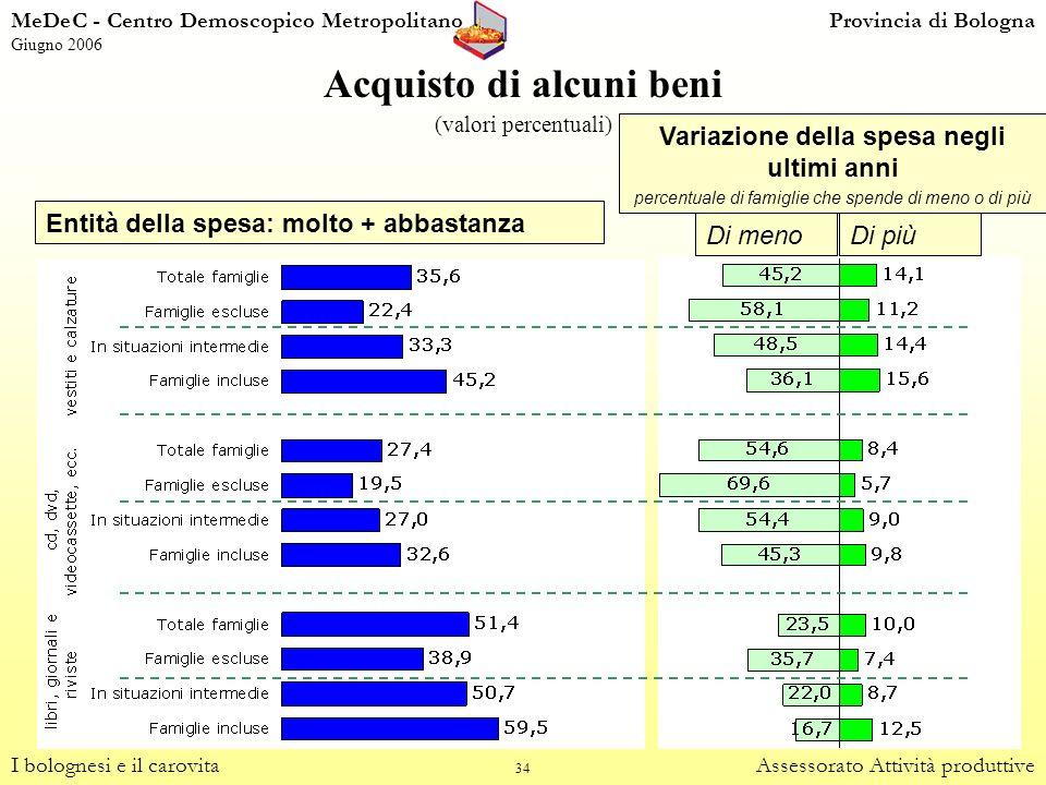 34 Acquisto di alcuni beni (valori percentuali) I bolognesi e il carovitaAssessorato Attività produttive Entità della spesa: molto + abbastanza Di men