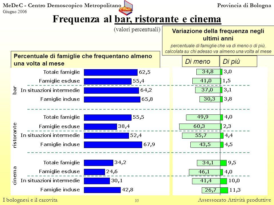 35 Frequenza al bar, ristorante e cinema (valori percentuali) I bolognesi e il carovitaAssessorato Attività produttive Percentuale di famiglie che fre