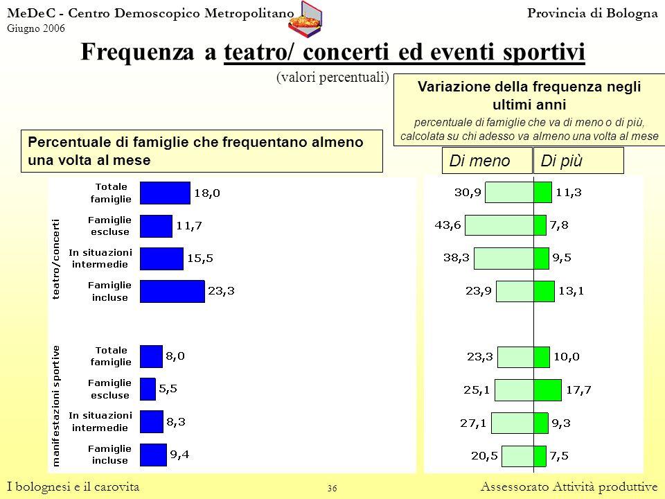 36 Frequenza a teatro/ concerti ed eventi sportivi (valori percentuali) I bolognesi e il carovitaAssessorato Attività produttive Di menoDi più Variazi