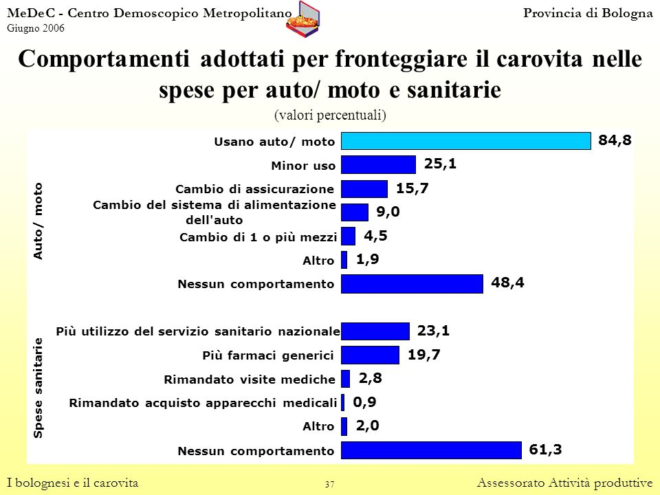 37 Comportamenti adottati per fronteggiare il carovita nelle spese per auto/ moto e sanitarie (valori percentuali) I bolognesi e il carovitaAssessorat