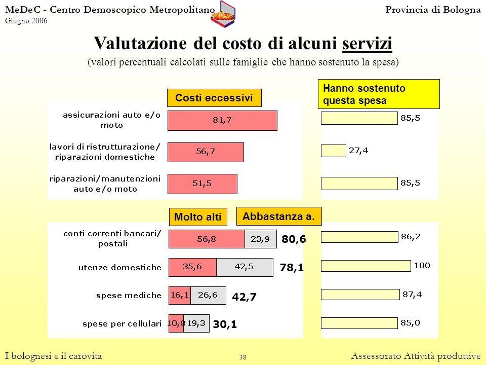 38 Valutazione del costo di alcuni servizi (valori percentuali calcolati sulle famiglie che hanno sostenuto la spesa) I bolognesi e il carovitaAssesso