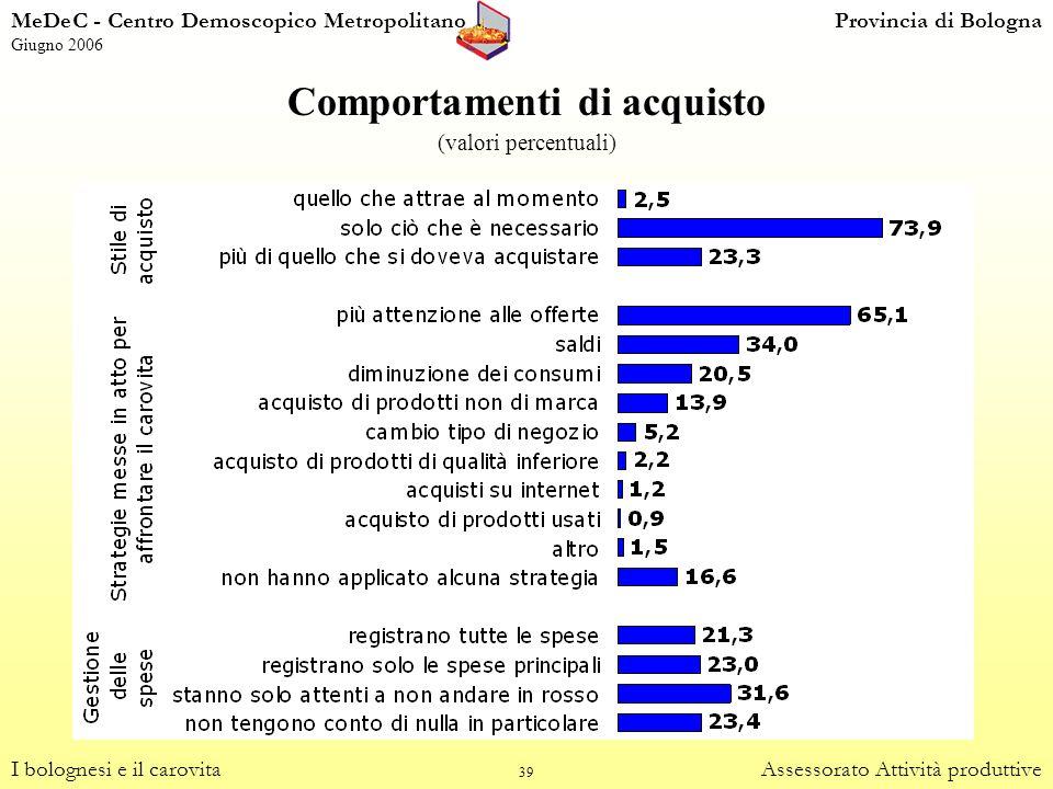 39 Comportamenti di acquisto (valori percentuali) I bolognesi e il carovitaAssessorato Attività produttive MeDeC - Centro Demoscopico MetropolitanoPro