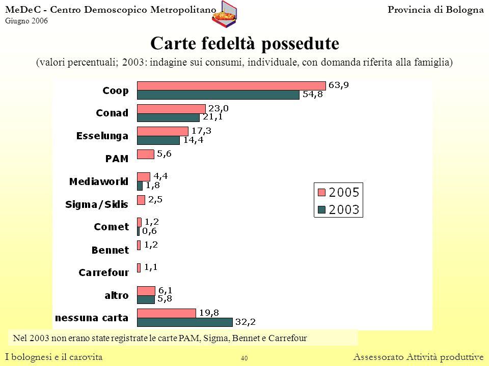 40 Carte fedeltà possedute (valori percentuali; 2003: indagine sui consumi, individuale, con domanda riferita alla famiglia) I bolognesi e il carovita