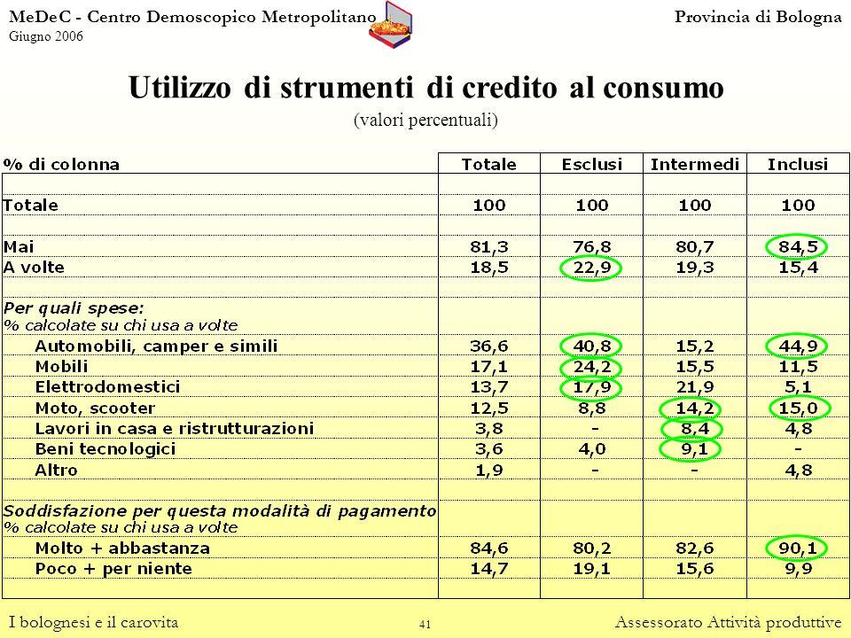 41 Utilizzo di strumenti di credito al consumo (valori percentuali) I bolognesi e il carovitaAssessorato Attività produttive MeDeC - Centro Demoscopic