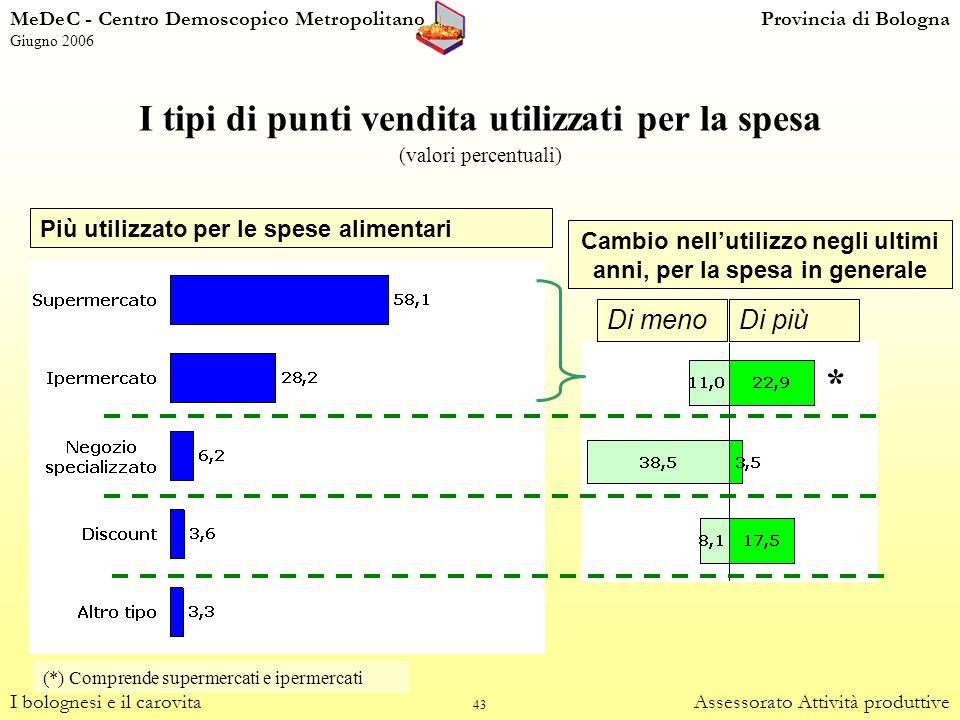 43 I tipi di punti vendita utilizzati per la spesa (valori percentuali) I bolognesi e il carovitaAssessorato Attività produttive Più utilizzato per le