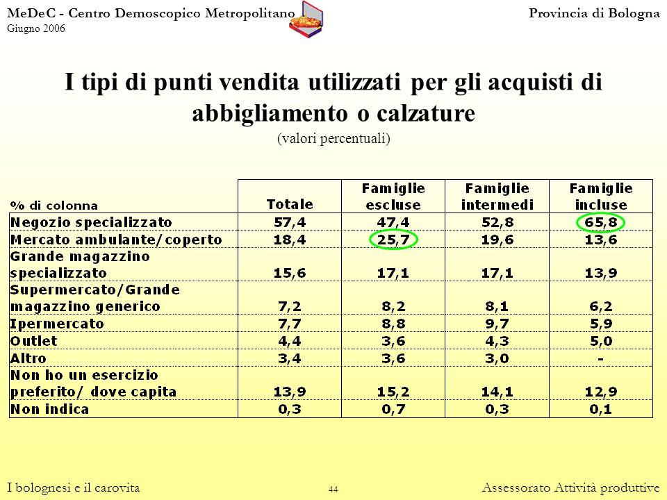 44 I tipi di punti vendita utilizzati per gli acquisti di abbigliamento o calzature (valori percentuali) I bolognesi e il carovitaAssessorato Attività