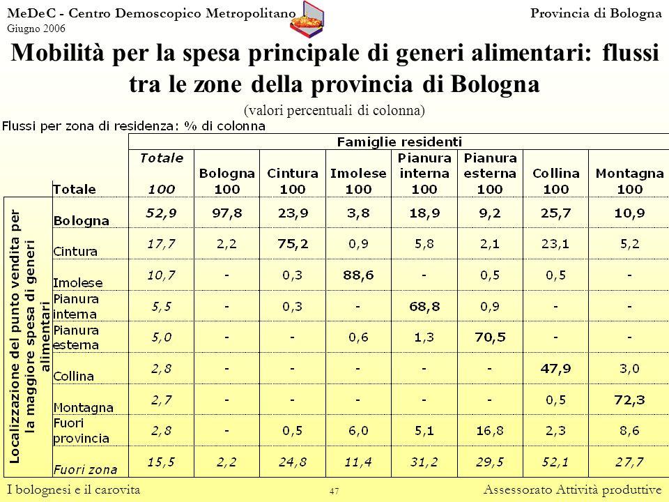 47 Mobilità per la spesa principale di generi alimentari: flussi tra le zone della provincia di Bologna (valori percentuali di colonna) I bolognesi e