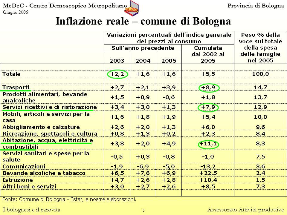 5 Inflazione reale – comune di Bologna I bolognesi e il carovitaAssessorato Attività produttive MeDeC - Centro Demoscopico MetropolitanoProvincia di B