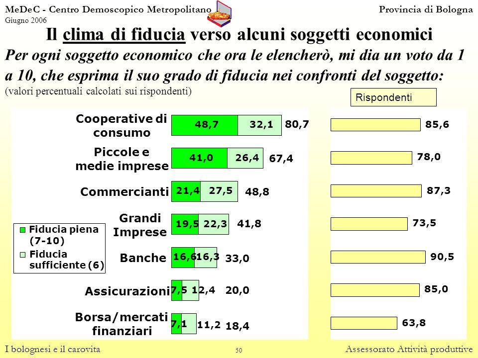 50 Il clima di fiducia verso alcuni soggetti economici I bolognesi e il carovitaAssessorato Attività produttive Per ogni soggetto economico che ora le