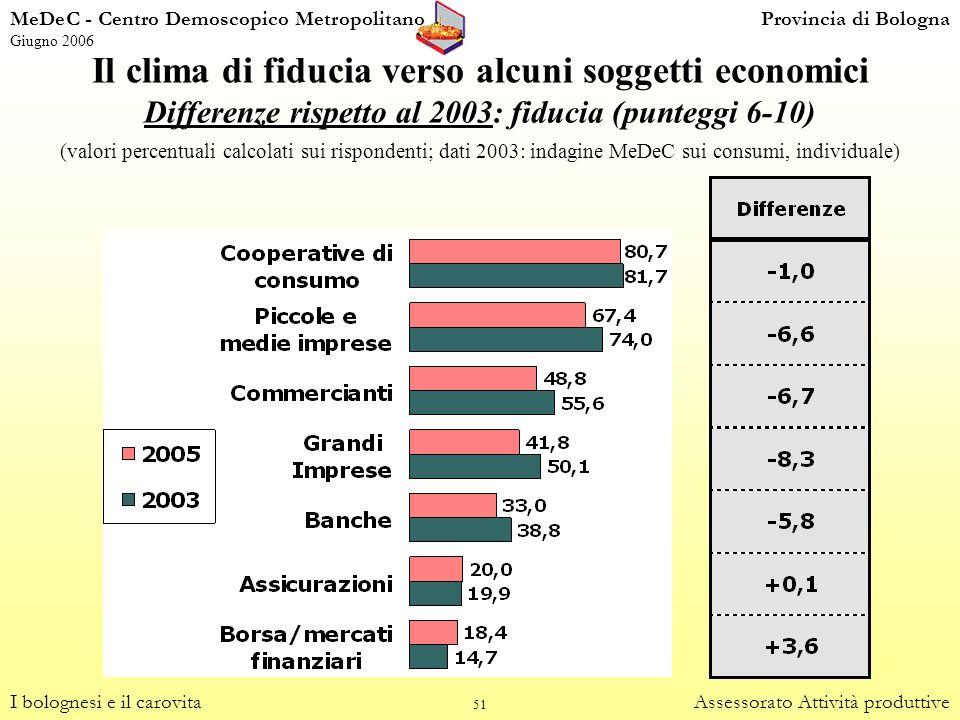 51 Il clima di fiducia verso alcuni soggetti economici I bolognesi e il carovitaAssessorato Attività produttive Differenze rispetto al 2003: fiducia (