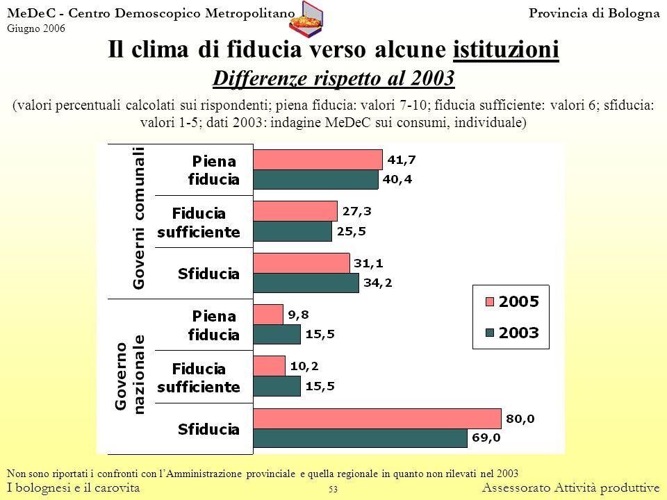 53 Il clima di fiducia verso alcune istituzioni I bolognesi e il carovitaAssessorato Attività produttive Differenze rispetto al 2003 (valori percentua
