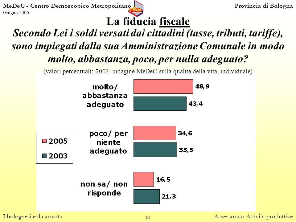54 La fiducia fiscale I bolognesi e il carovitaAssessorato Attività produttive Secondo Lei i soldi versati dai cittadini (tasse, tributi, tariffe), so