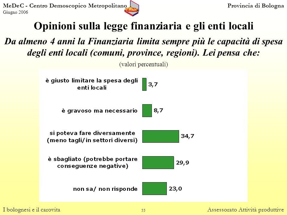 55 Opinioni sulla legge finanziaria e gli enti locali I bolognesi e il carovitaAssessorato Attività produttive Da almeno 4 anni la Finanziaria limita