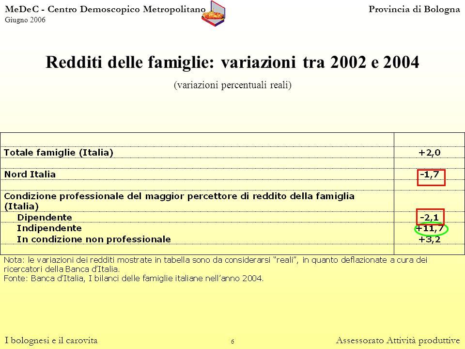 6 Redditi delle famiglie: variazioni tra 2002 e 2004 (variazioni percentuali reali) I bolognesi e il carovitaAssessorato Attività produttive MeDeC - C