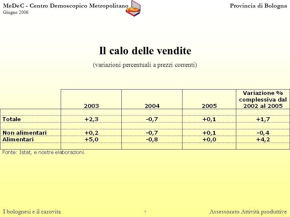 7 Il calo delle vendite (variazioni percentuali a prezzi correnti) I bolognesi e il carovitaAssessorato Attività produttive MeDeC - Centro Demoscopico