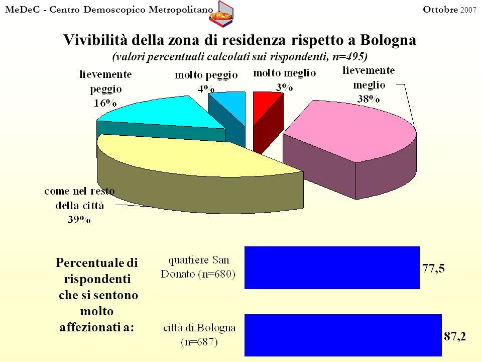 MeDeC - Centro Demoscopico Metropolitano Ottobre 2007 Vivibilità della zona di residenza rispetto a Bologna (valori percentuali calcolati sui rispondenti, n=495) Percentuale di rispondenti che si sentono molto affezionati a: