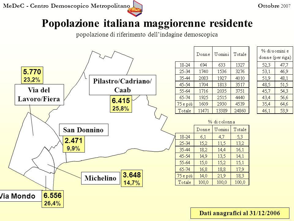 MeDeC - Centro Demoscopico Metropolitano Ottobre 2007 Popolazione italiana maggiorenne residente popolazione di riferimento dellindagine demoscopica Dati anagrafici al 31/12/2006 3.648 14,7% Pilastro/Cadriano/ Caab 6.415 25,8% 2.471 9,9% 5.770 23,2% Via Mondo Michelino 6.556 26,4% San Donnino Via del Lavoro/Fiera