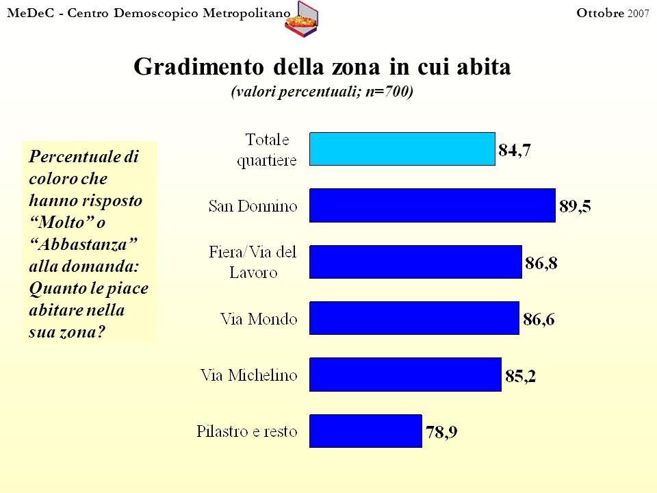 MeDeC - Centro Demoscopico Metropolitano Ottobre 2007 Voto alla qualità della vita nel Quartiere San Donato (valori percentuali calcolati sui rispondenti; n = 673)