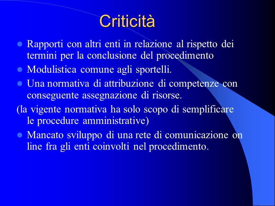 Criticità Rapporti con altri enti in relazione al rispetto dei termini per la conclusione del procedimento Modulistica comune agli sportelli.