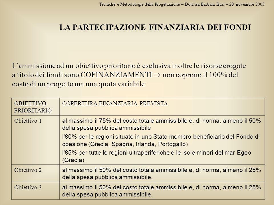 Tecniche e Metodologie della Progettazione – Dott.ssa Barbara Busi – 20 novembre 2003 LA PARTECIPAZIONE FINANZIARIA DEI FONDI COFINANZIAMENTI Lammissi