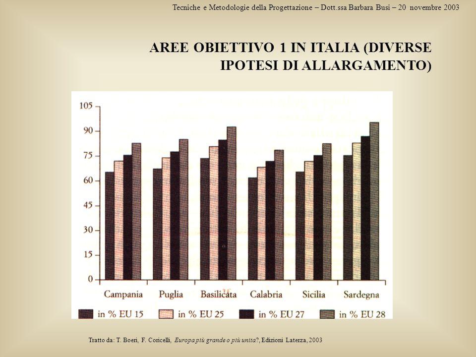 Tecniche e Metodologie della Progettazione – Dott.ssa Barbara Busi – 20 novembre 2003 AREE OBIETTIVO 1 IN ITALIA (DIVERSE IPOTESI DI ALLARGAMENTO) Tra