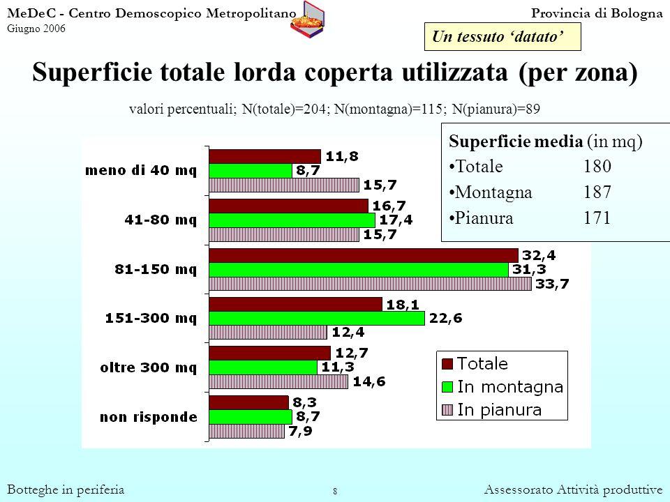 39 Origine dellattuale attività (valori percentuali) MeDeC - Centro Demoscopico MetropolitanoProvincia di Bologna Giugno 2006 Botteghe in periferiaAssessorato Attività produttive Ereditari e non % calcolate chi ha rilevato lattività da altri