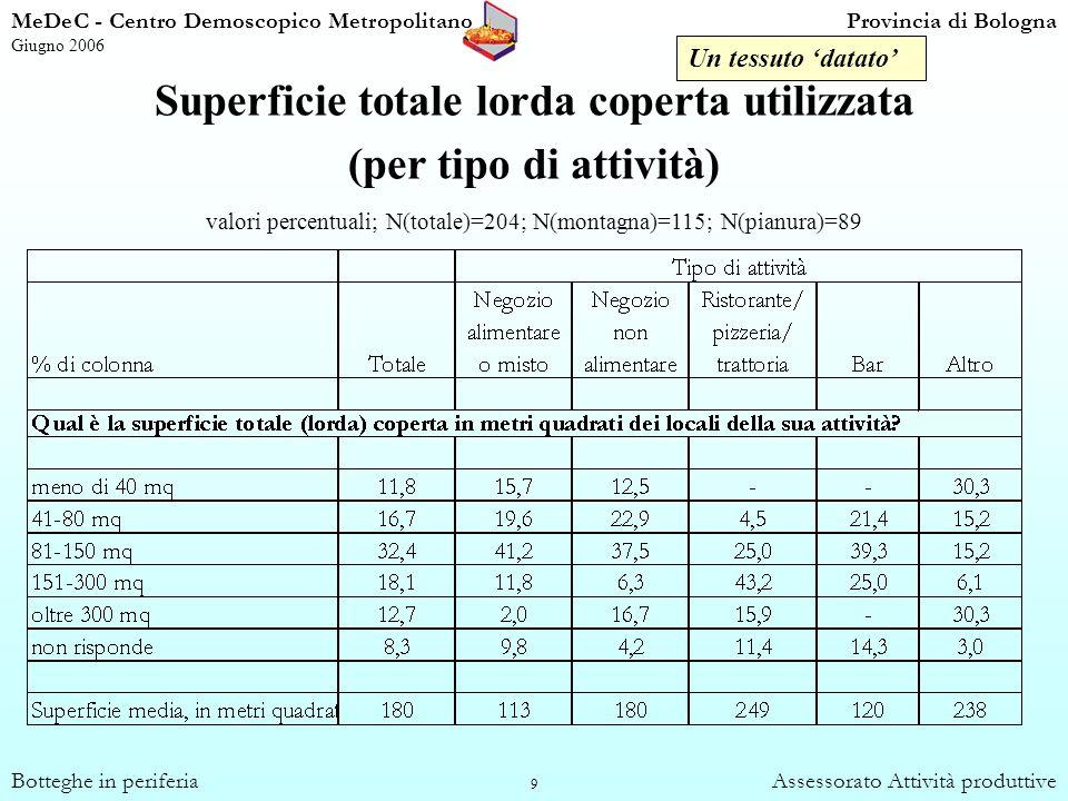 50 Conoscenza delle attività istituzionali MeDeC - Centro Demoscopico MetropolitanoProvincia di Bologna Giugno 2006 Botteghe in periferiaAssessorato Attività produttive Lidentificazione e la partecipazione