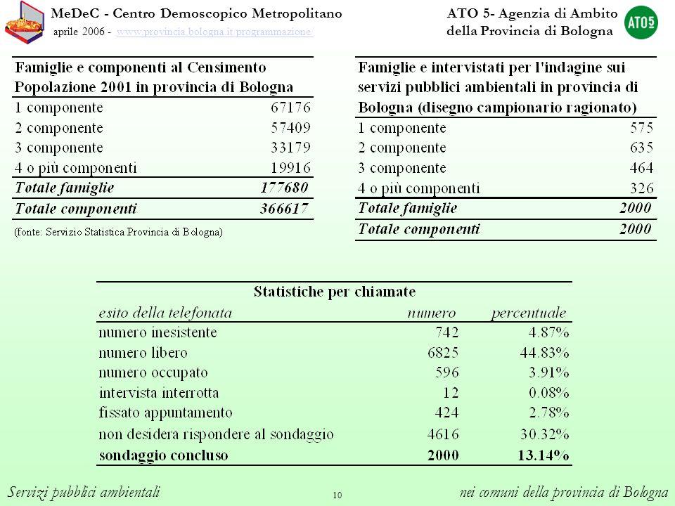 10 MeDeC - Centro Demoscopico Metropolitano ATO 5- Agenzia di Ambito aprile 2006 - www.provincia.bologna.it/programmazione/ della Provincia di Bologna