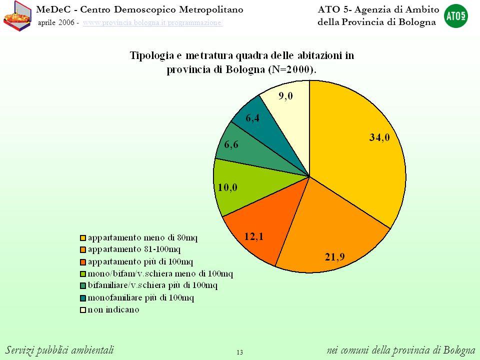 13 MeDeC - Centro Demoscopico Metropolitano ATO 5- Agenzia di Ambito aprile 2006 - www.provincia.bologna.it/programmazione/ della Provincia di Bologna