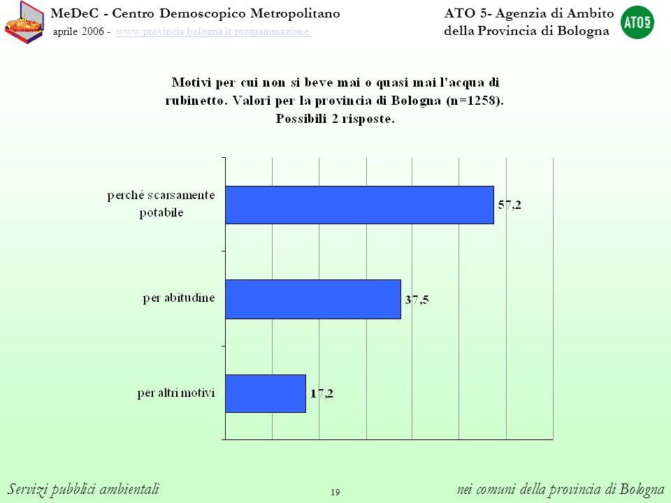 19 MeDeC - Centro Demoscopico Metropolitano ATO 5- Agenzia di Ambito aprile 2006 - www.provincia.bologna.it/programmazione/ della Provincia di Bologna