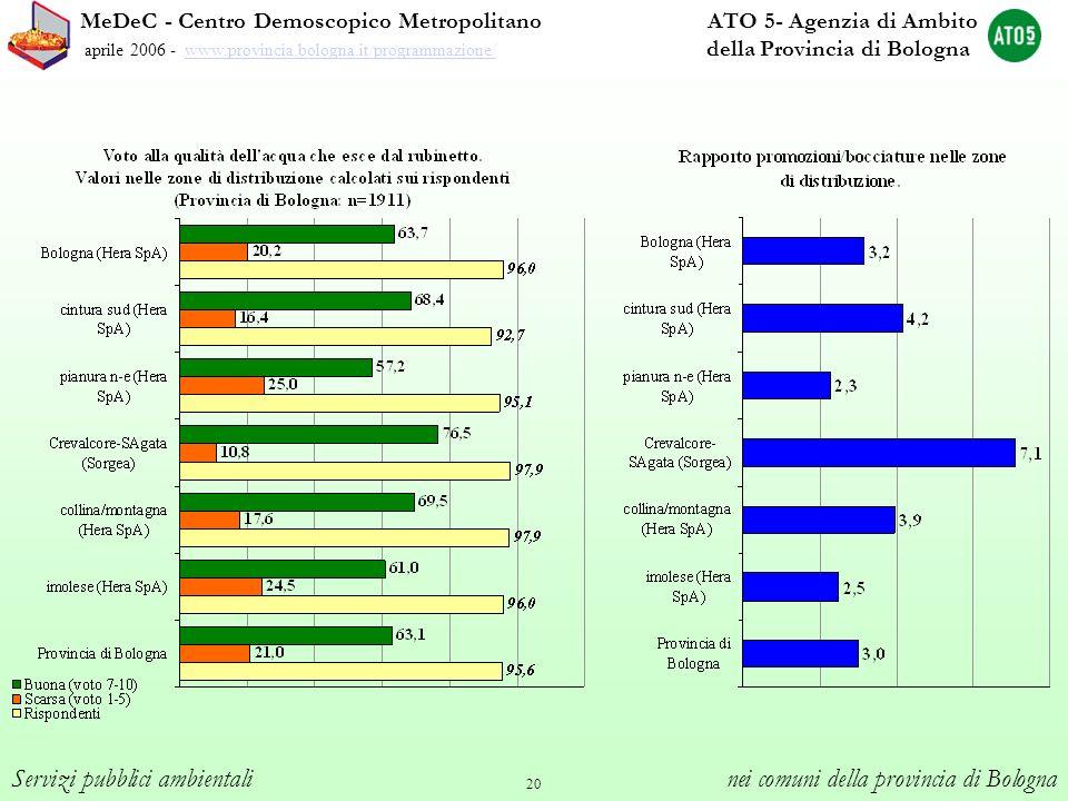 20 MeDeC - Centro Demoscopico Metropolitano ATO 5- Agenzia di Ambito aprile 2006 - www.provincia.bologna.it/programmazione/ della Provincia di Bologna