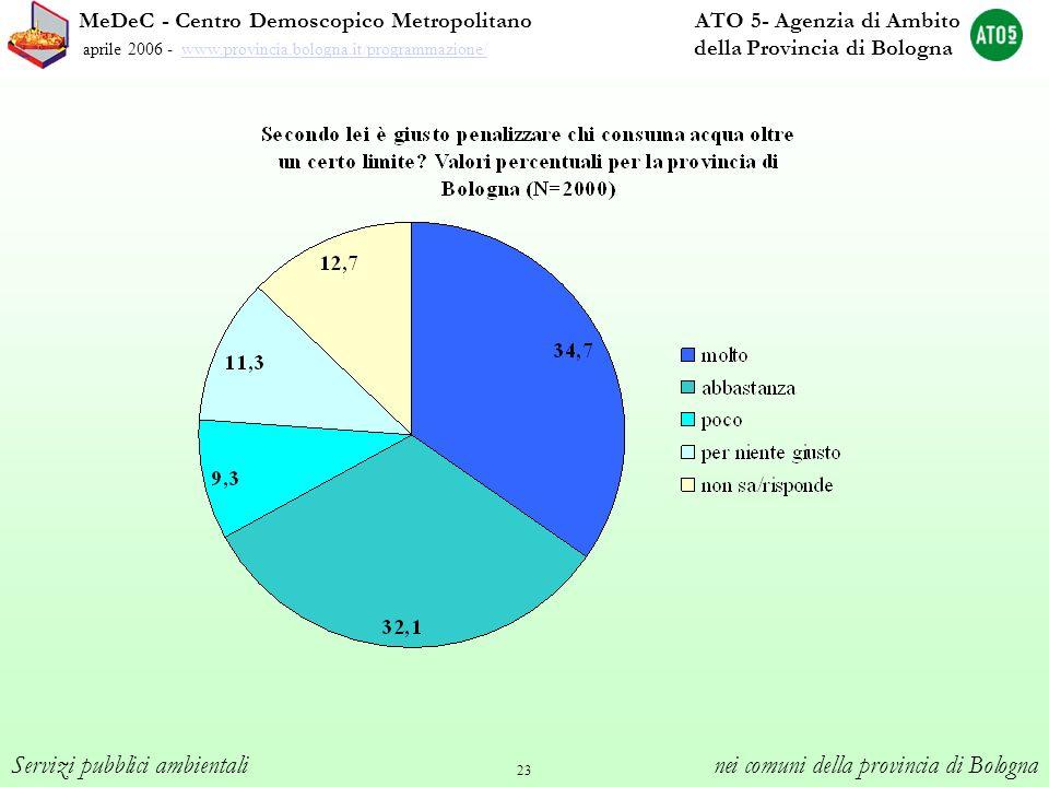 23 MeDeC - Centro Demoscopico Metropolitano ATO 5- Agenzia di Ambito aprile 2006 - www.provincia.bologna.it/programmazione/ della Provincia di Bologna