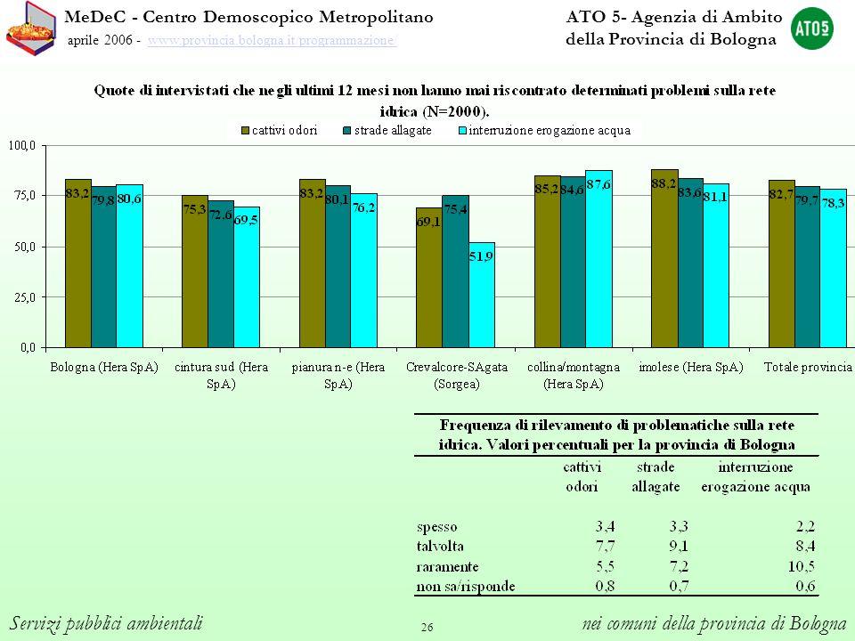 26 MeDeC - Centro Demoscopico Metropolitano ATO 5- Agenzia di Ambito aprile 2006 - www.provincia.bologna.it/programmazione/ della Provincia di Bologna
