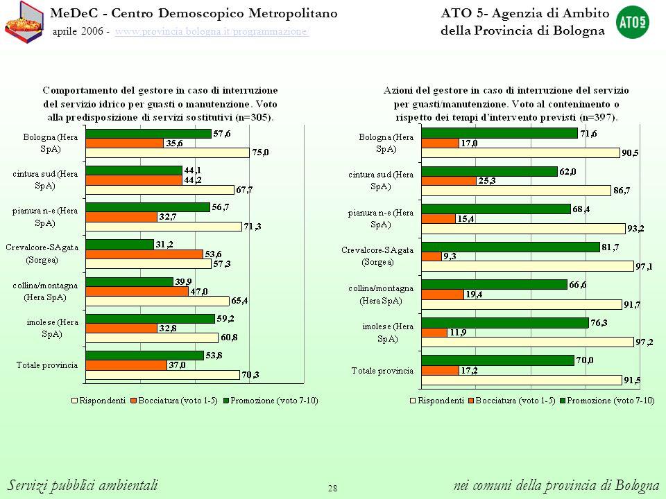 28 MeDeC - Centro Demoscopico Metropolitano ATO 5- Agenzia di Ambito aprile 2006 - www.provincia.bologna.it/programmazione/ della Provincia di Bologna