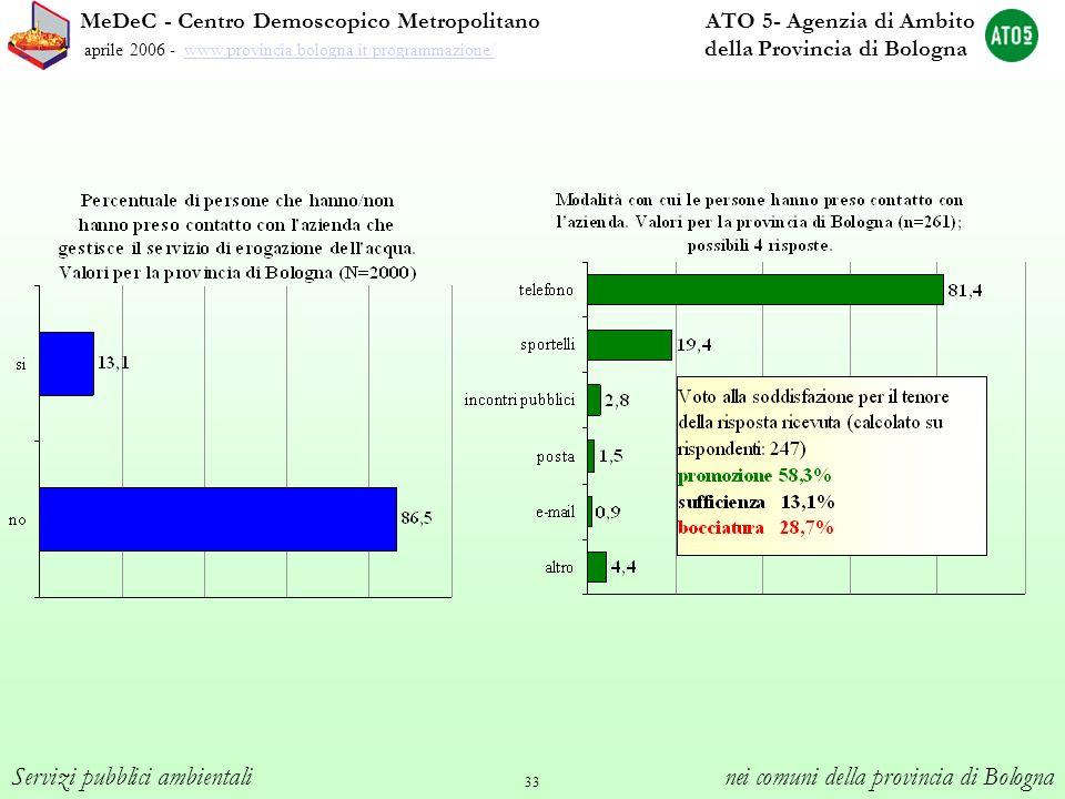 33 MeDeC - Centro Demoscopico Metropolitano ATO 5- Agenzia di Ambito aprile 2006 - www.provincia.bologna.it/programmazione/ della Provincia di Bologna