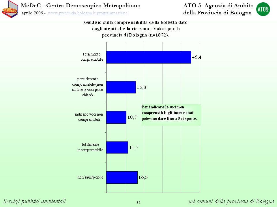 35 MeDeC - Centro Demoscopico Metropolitano ATO 5- Agenzia di Ambito aprile 2006 - www.provincia.bologna.it/programmazione/ della Provincia di Bologna